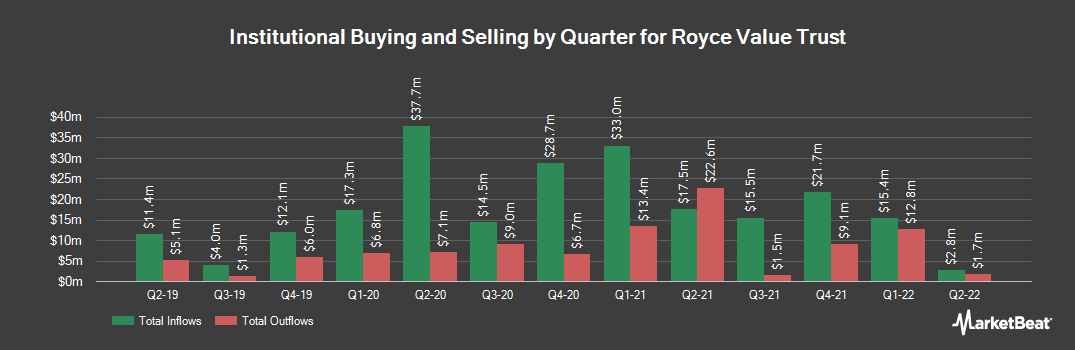 Institutional Ownership History for Royce Value Trust (NYSE:RVT)