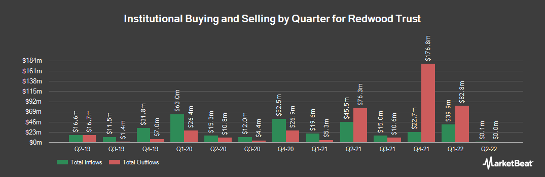 Institutional Ownership History for Redwood Trust (NYSE:RWT)