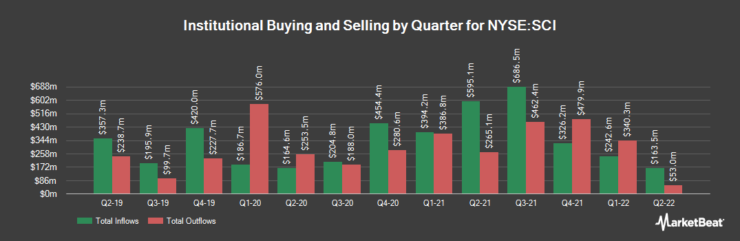 Institutional Ownership History for Service Co. International (NYSE:SCI)