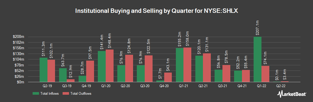 Institutional Ownership History for Shell Midstream Partners (NYSE:SHLX)