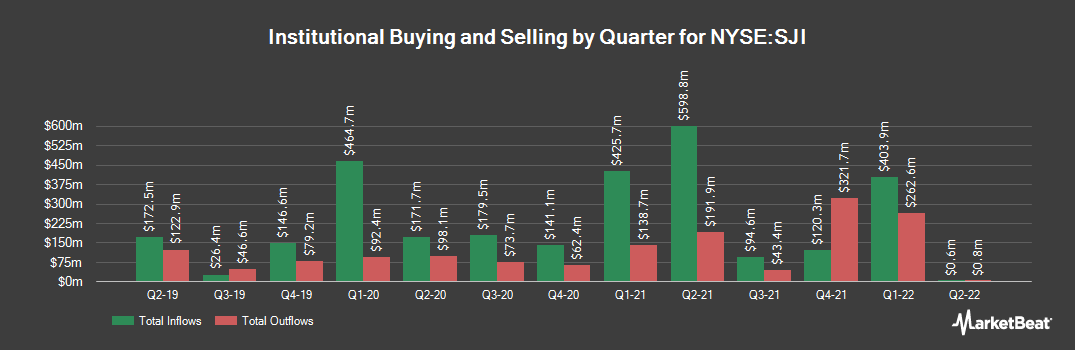 Institutional Ownership History for South Jersey Industries (NYSE:SJI)