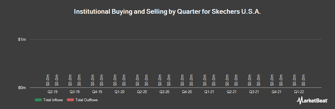 Institutional Ownership History for Skechers USA (NYSE:SKX)