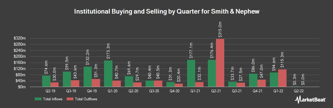 Institutional Ownership History for Smith & Nephew (NYSE:SNN)