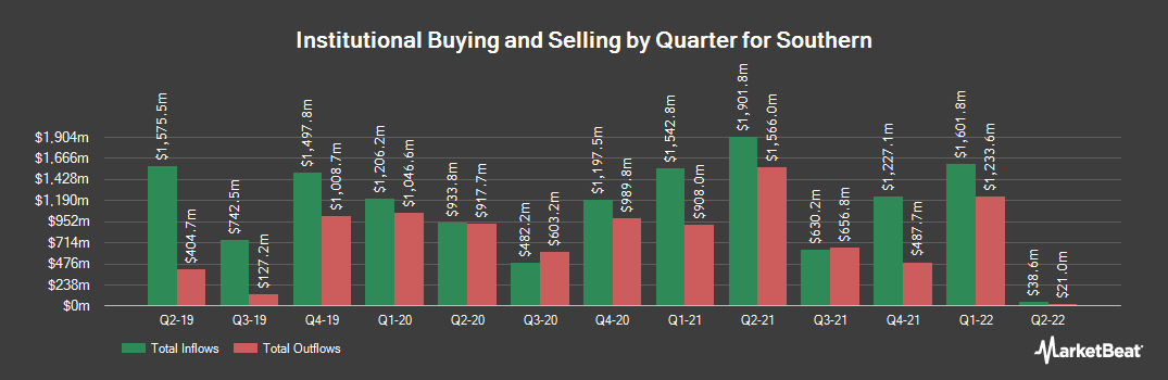 Institutional Ownership History for Southern (NYSE:SO)