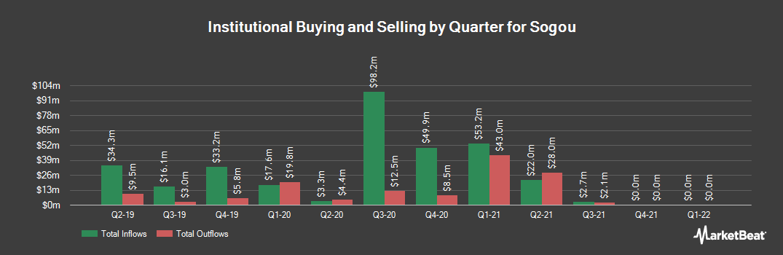 Institutional Ownership History for Sogou (NYSE:SOGO)