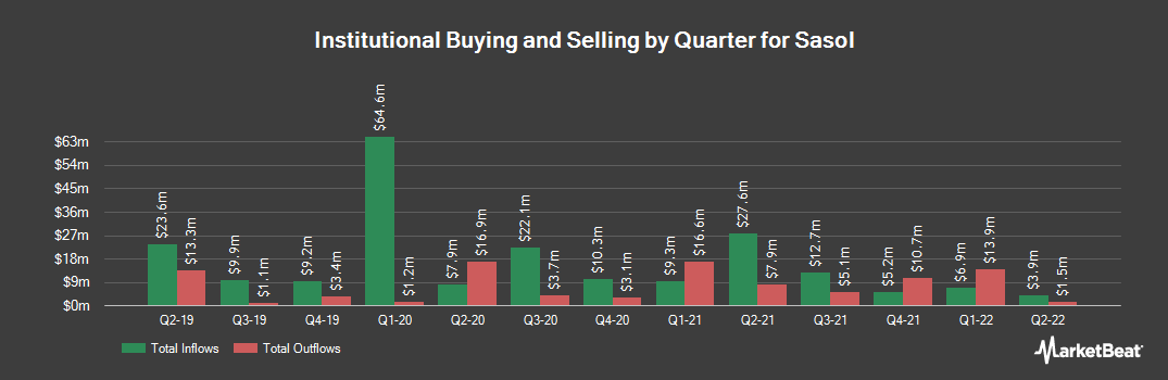 Institutional Ownership History for Sasol (NYSE:SSL)