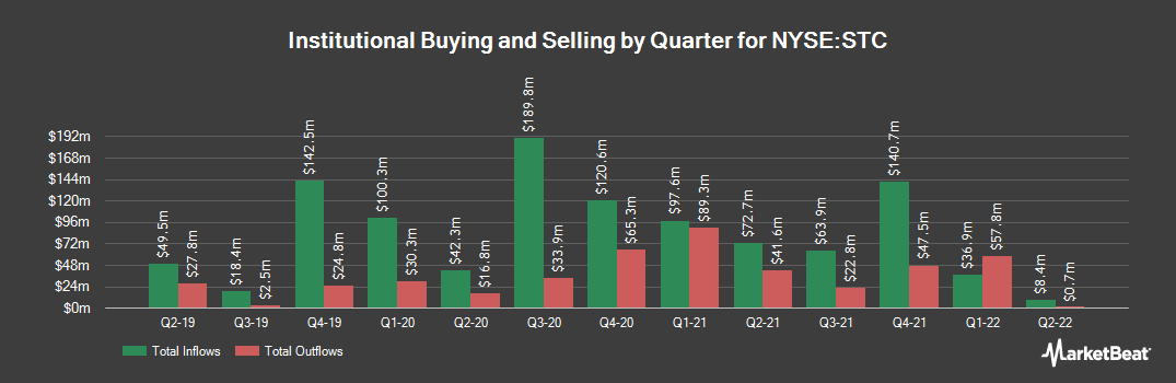 Institutional Ownership History for Stewart Information Services (NYSE:STC)