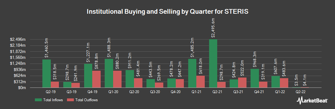 Institutional Ownership History for Steris (NYSE:STE)