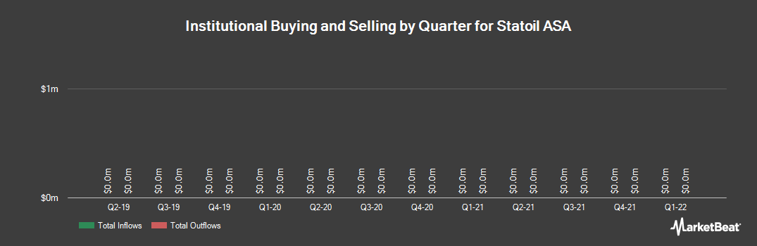 Institutional Ownership History for Statoil (NYSE:STO)