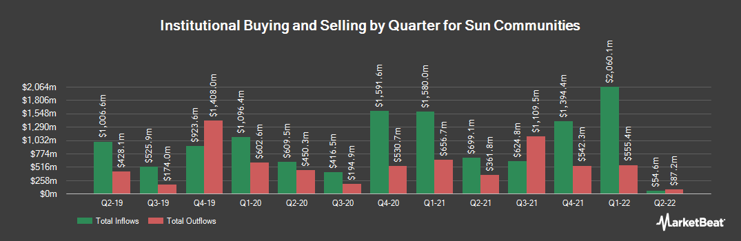 Institutional Ownership History for Sun Communities (NYSE:SUI)