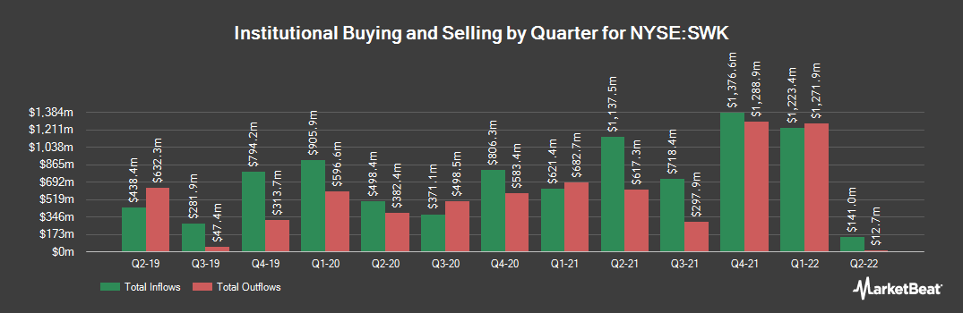 Institutional Ownership History for Stanley Black & Decker (NYSE:SWK)