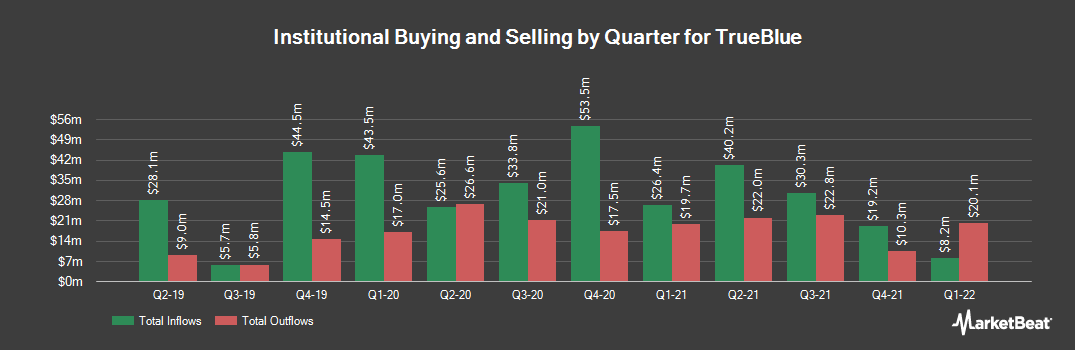 Institutional Ownership History for Trueblue (NYSE:TBI)