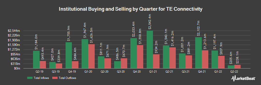 Institutional Ownership History for TE Connectivity (NYSE:TEL)