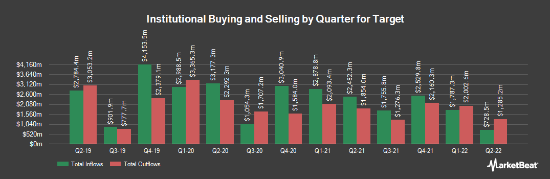 Institutional Ownership History for Target (NYSE:TGT)