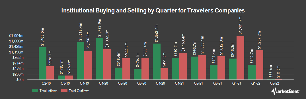 Institutional Ownership History for Travelers Companies (NYSE:TRV)