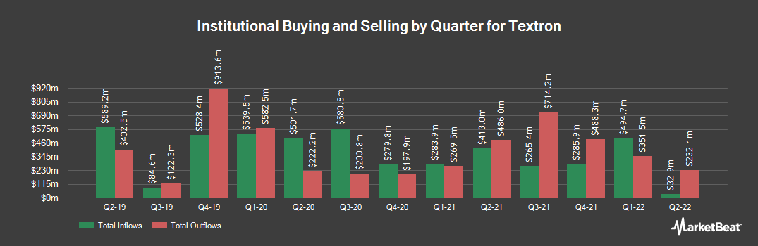 Institutional Ownership History for Textron (NYSE:TXT)
