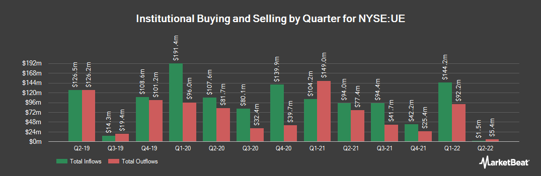 Institutional Ownership History for Urban Edge Properties (NYSE:UE)