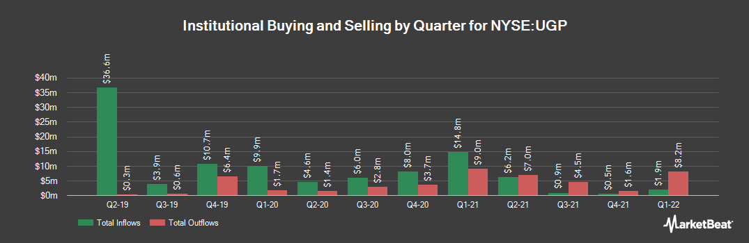 Institutional Ownership History for Ultrapar Participacoes (NYSE:UGP)