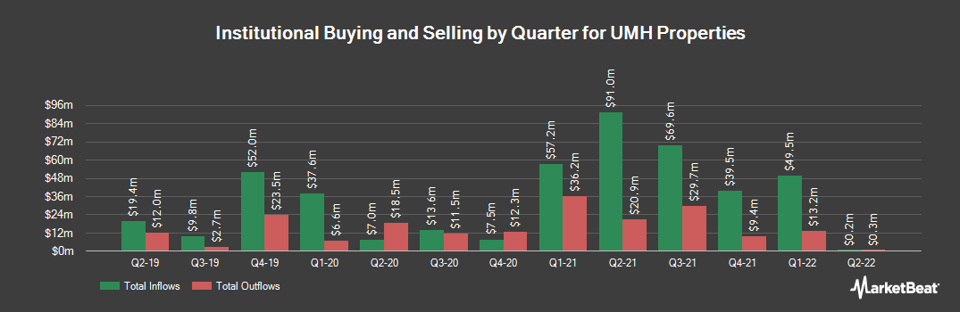 Institutional Ownership History for UMH PROPERTIES/SH SH (NYSE:UMH)