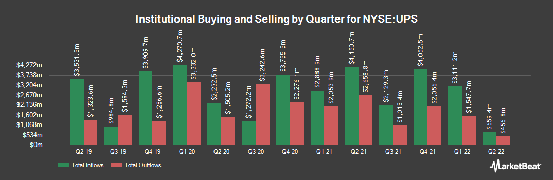 Institutional Ownership History for United Parcel Service (NYSE:UPS)