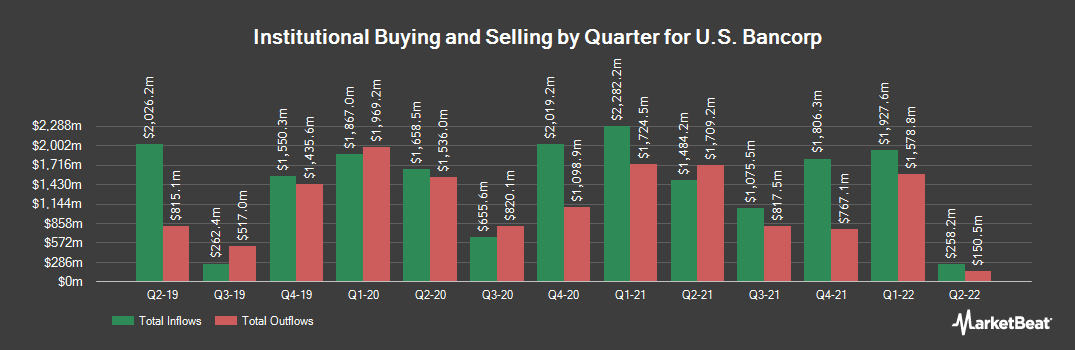 Institutional Ownership History for U.S. Bancorp (NYSE:USB)