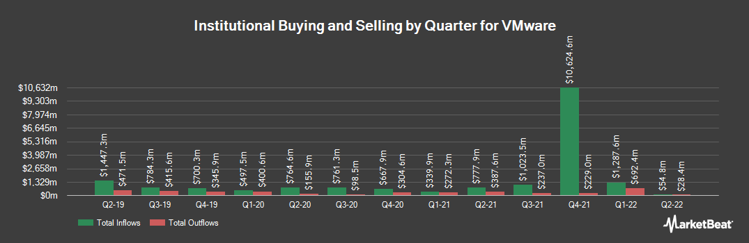 Institutional Ownership History for VMware (NYSE:VMW)