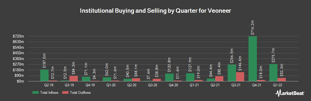 Institutional Ownership History for Veoneer (NYSE:VNE)
