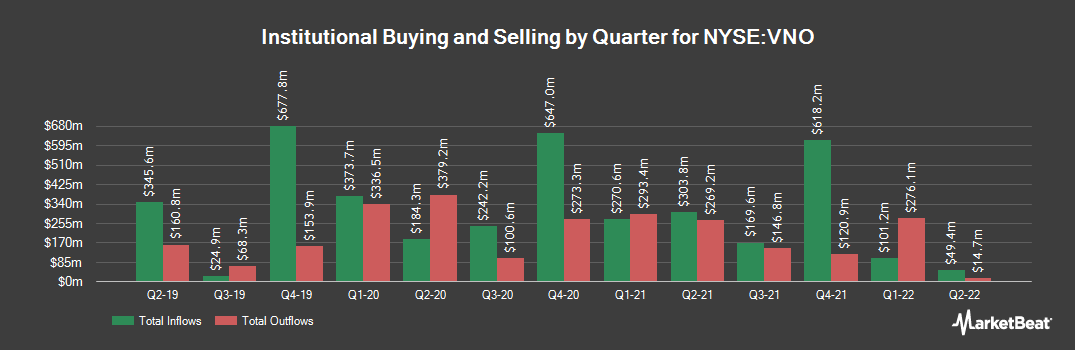 Institutional Ownership History for Vornado Realty Trust (NYSE:VNO)