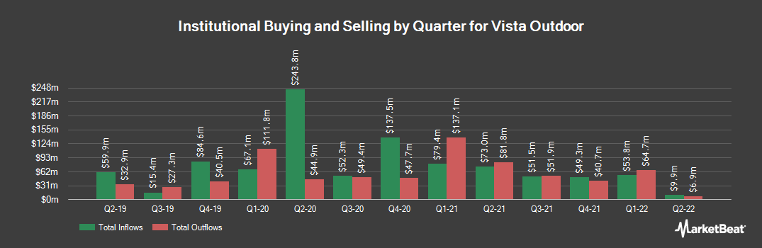 Institutional Ownership History for Vista Outdoor (NYSE:VSTO)