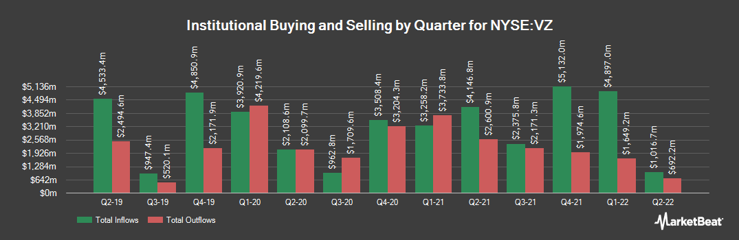 Institutional Ownership History for Verizon Communications (NYSE:VZ)