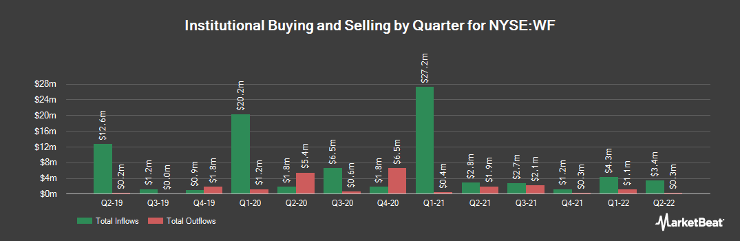 Institutional Ownership History for Woori Financial Group (NYSE:WF)