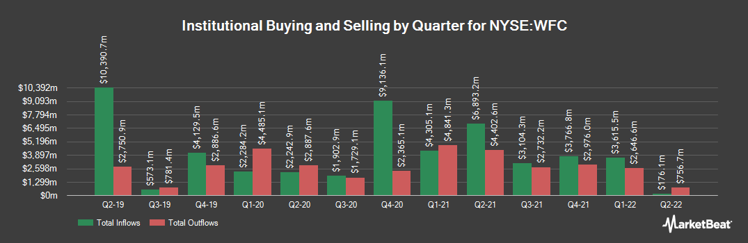 Institutional Ownership History for Wells Fargo & Co (NYSE:WFC)