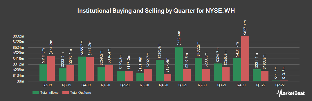 Institutional Ownership History for Wyndham Hotels & Resorts (NYSE:WH)