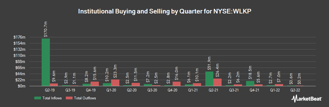 Institutional Ownership History for Westlake Chemical Partners (NYSE:WLKP)
