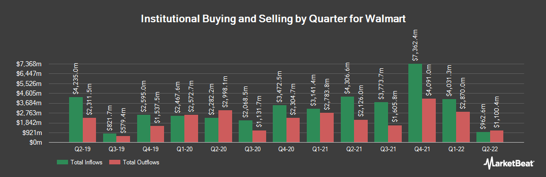 Institutional Ownership History for Walmart (NYSE:WMT)