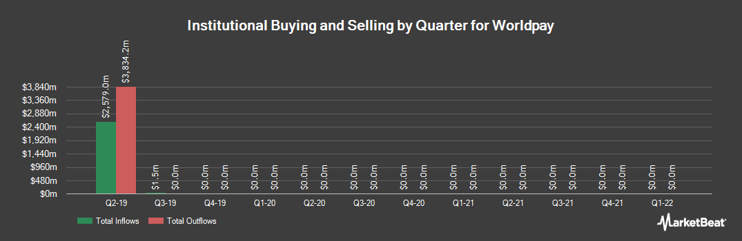 Institutional Ownership History for Worldpay (NYSE:WP)