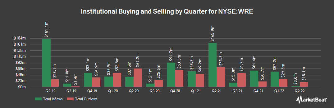 Institutional Ownership History for Washington Real Estate Investment Trust (NYSE:WRE)