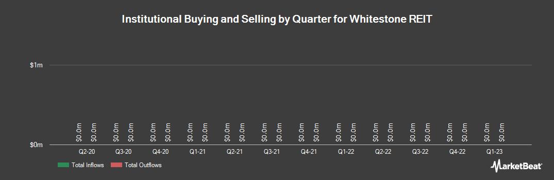 Institutional Ownership History for Whitestone REIT (NYSE:WSR)