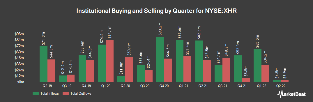 Institutional Ownership History for Xenia Hotels & Resorts (NYSE:XHR)