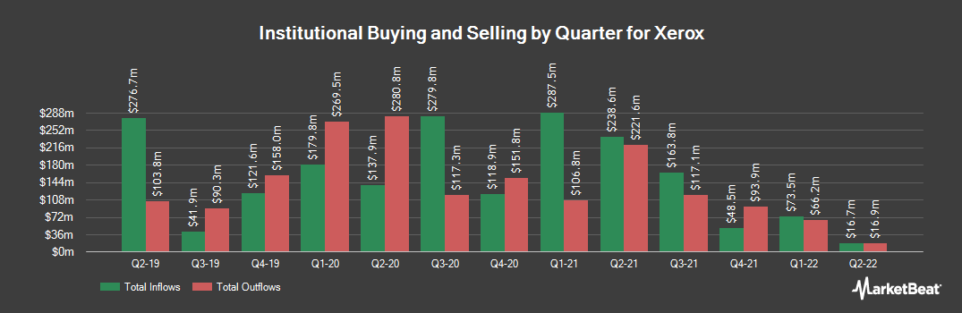 Institutional Ownership History for Xerox (NYSE:XRX)
