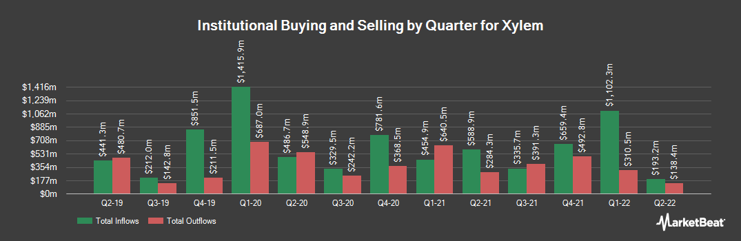 Institutional Ownership History for Xylem (NYSE:XYL)