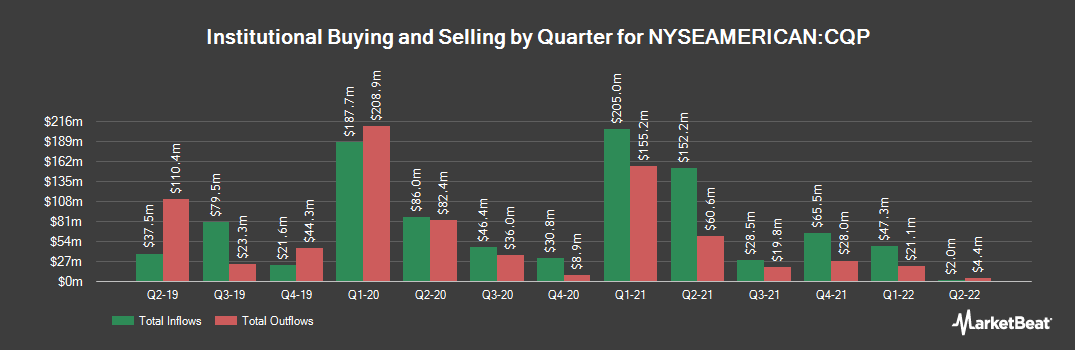 Institutional Ownership History for Cheniere Energy Partners (NYSEAMERICAN:CQP)