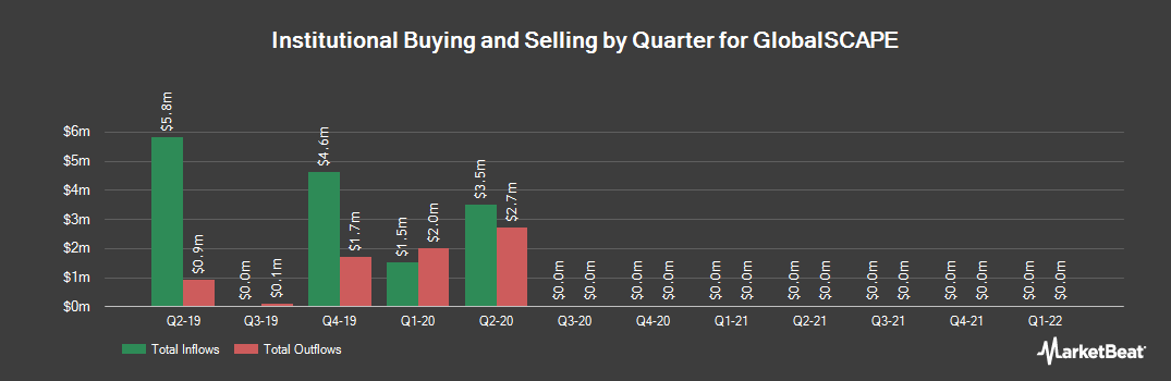 Institutional Ownership History for GlobalSCAPE (NYSEAMERICAN:GSB)