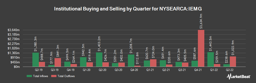 Institutional Ownership History for iShares Core MSCI Emerging Markets ETF (NYSEARCA:IEMG)