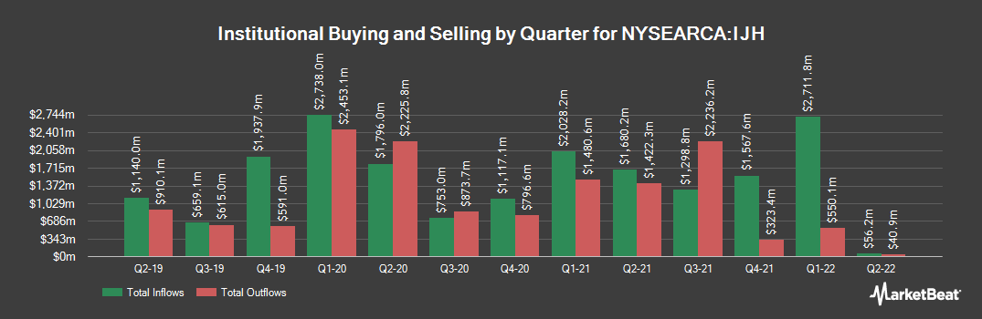 Institutional Ownership History for iShares Core S&P Mid-Cap ETF (NYSEARCA:IJH)