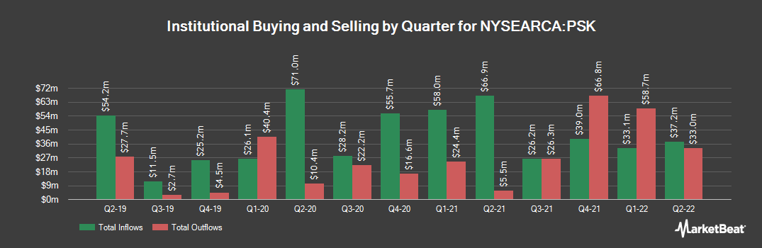 Institutional Ownership History for SPDR Wells Fargo Preferred Stock ETF (NYSEARCA:PSK)