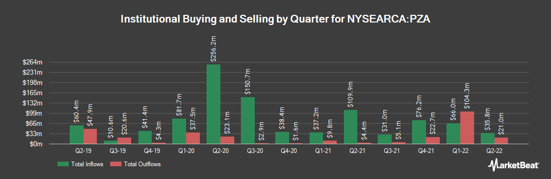 Institutional Ownership History for Invesco National AMT-Free Municipal Bond ETF (NYSEARCA:PZA)