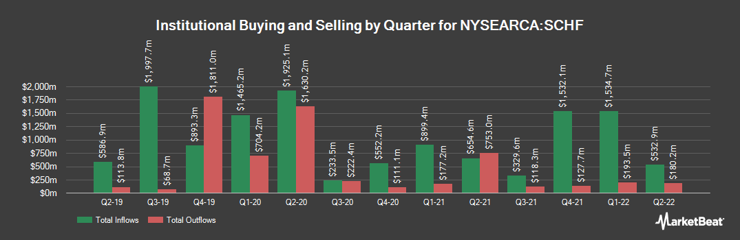 Institutional Ownership History for Schwab International Equity ETF (NYSEARCA:SCHF)