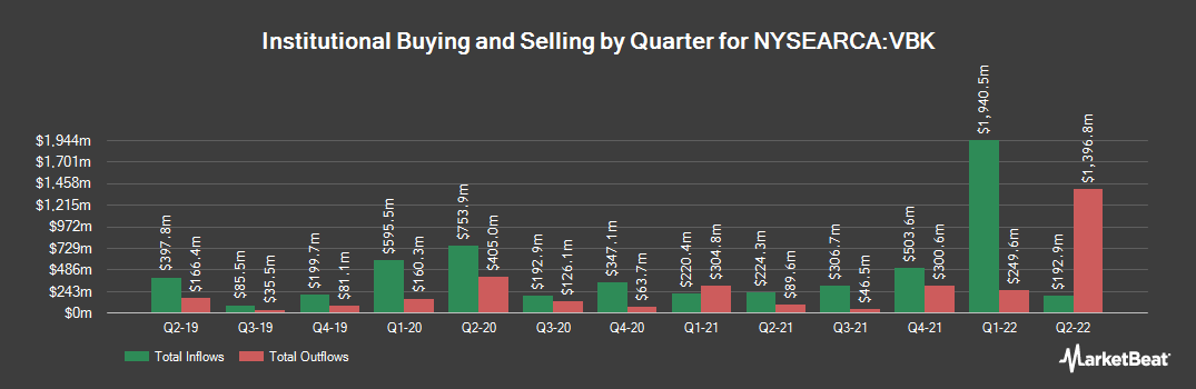Institutional Ownership History for Vanguard Small-Cap Growth ETF (NYSEARCA:VBK)