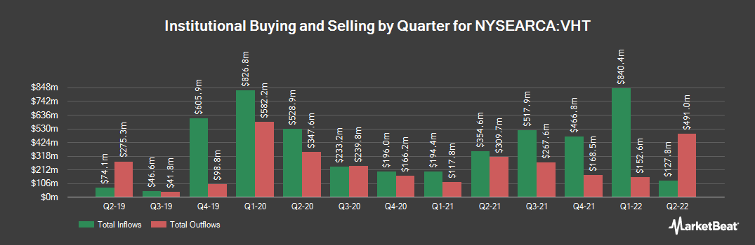 Institutional Ownership History for Vanguard Health Care ETF (NYSEARCA:VHT)